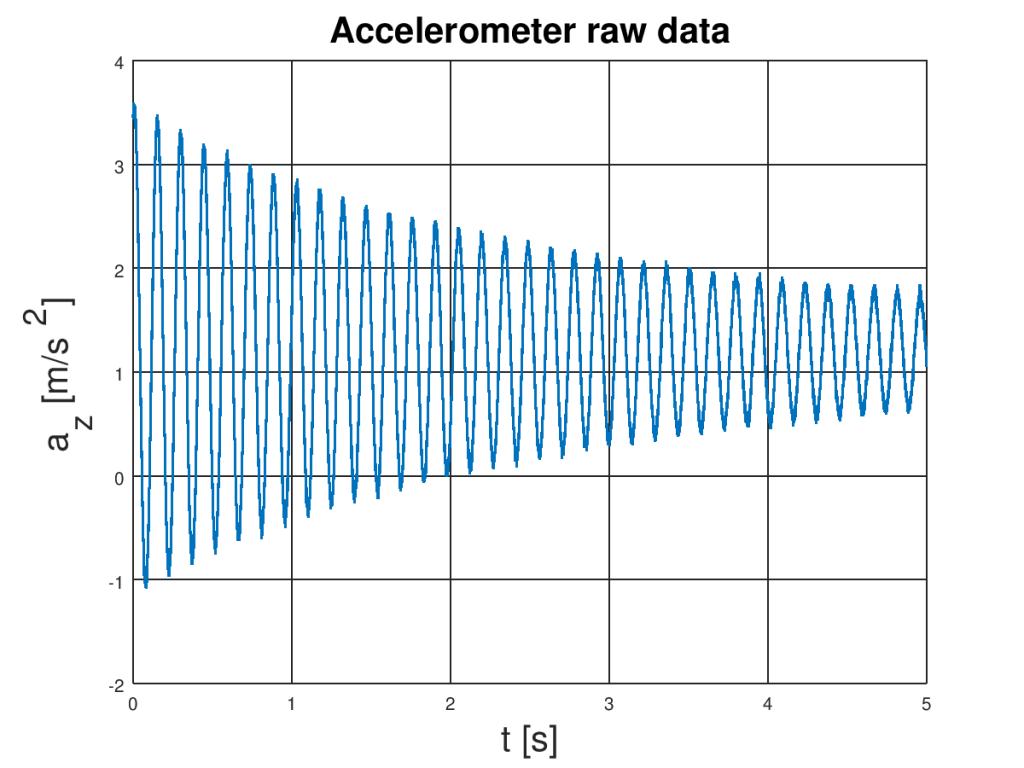 USB accelerometer raw data