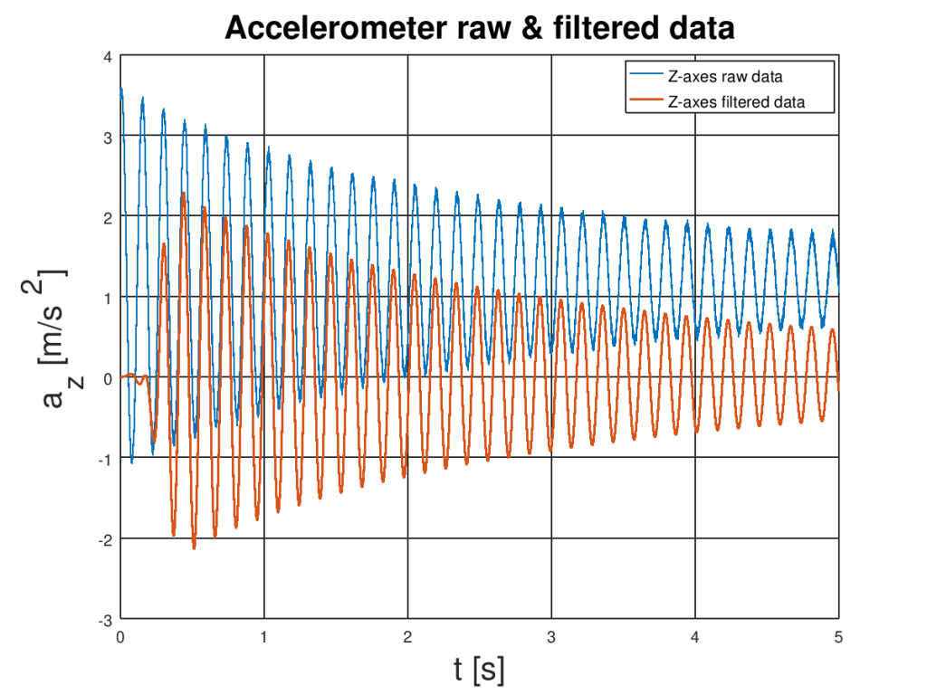 The plot of raw and filtered data with removed noise from accelerometer data.
