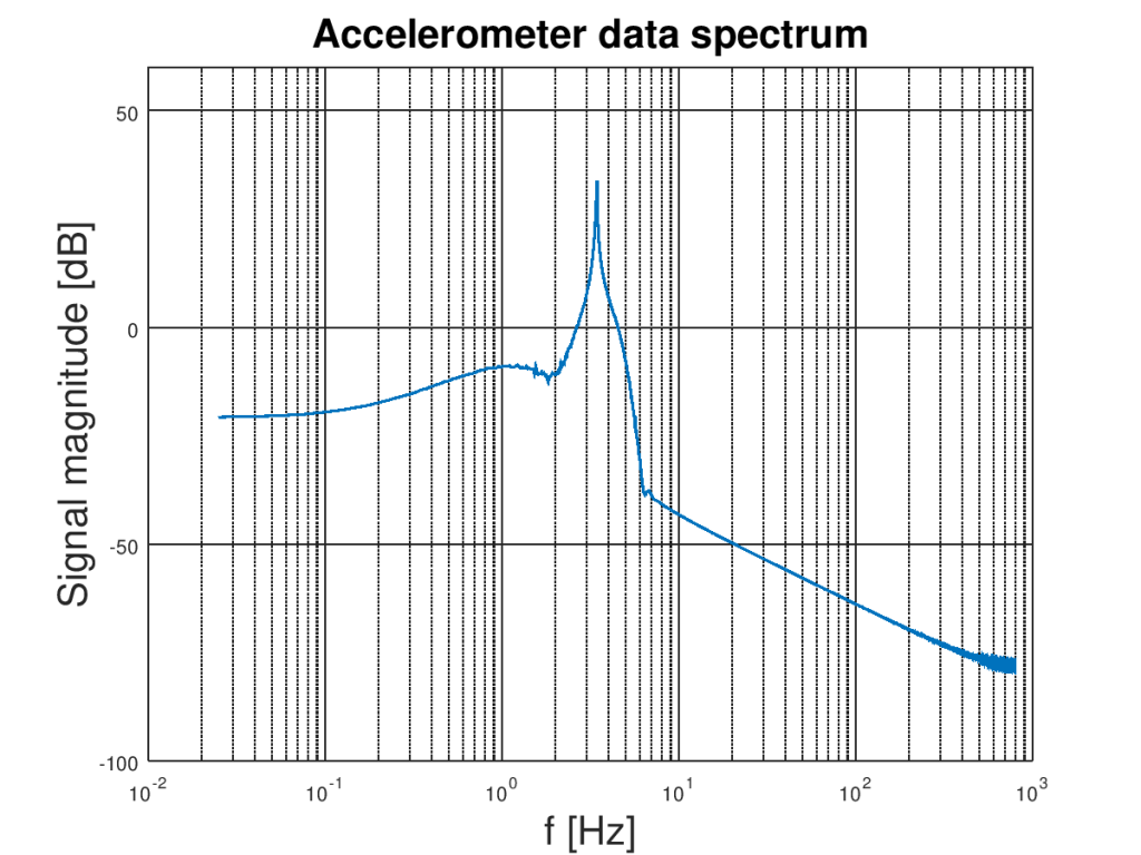 Logarithmic plot of filtered accelerometer Z-axis signal spectrum obtained by discrete Fourier transform.