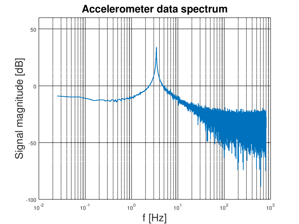 Logarithmic plot of raw accelerometer Z-axis signal spectrum obtained by discrete Fourier transform.