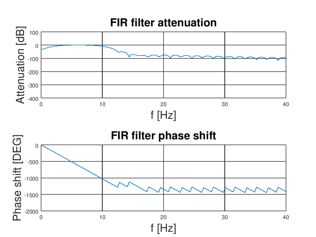 Zoomed FIR filter amplitude and phase characteristic. Filter will help remove noise from accelerometer.