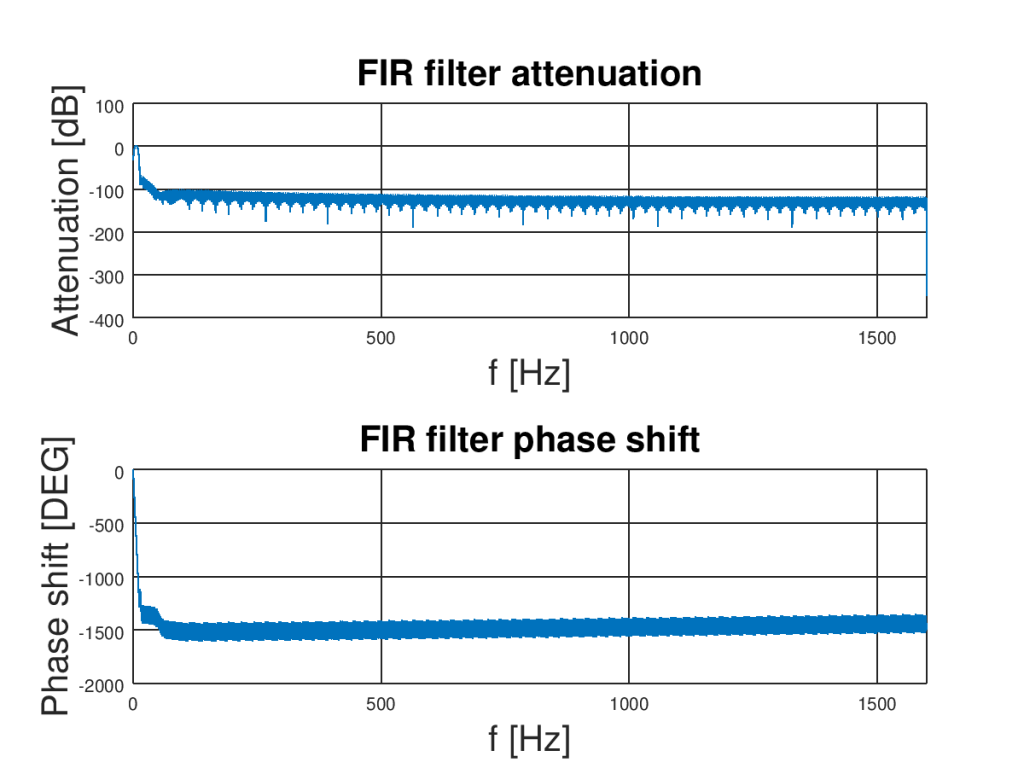 FIR filter amplitude and phase characteristic. Filter will help remove noise from accelerometer.