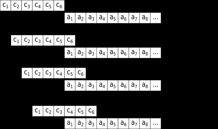How fir filter works